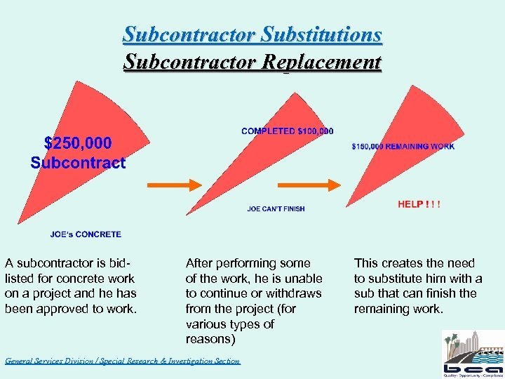Subcontractor Substitutions Subcontractor Replacement A subcontractor is bidlisted for concrete work on a project