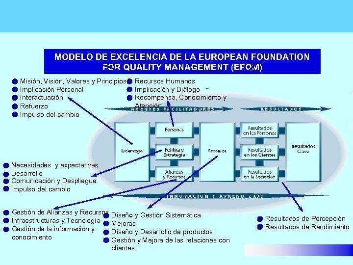 MODELO DE EXCELENCIA DE LA EUROPEAN FOUNDATION FOR QUALITY MANAGEMENT (EFQM) Misión, Valores y