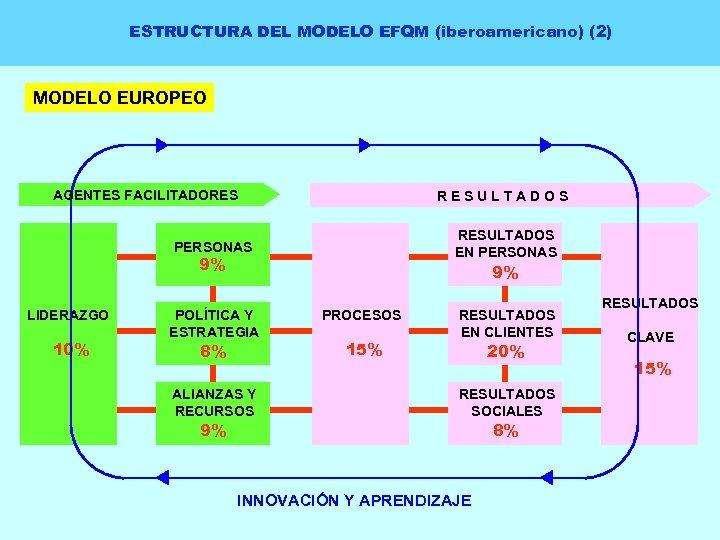 ESTRUCTURA DEL MODELO EFQM (iberoamericano) (2) MODELO EUROPEO AGENTES FACILITADORES RESULTADOS EN PERSONAS 9%