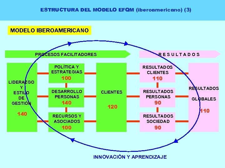 ESTRUCTURA DEL MODELO EFQM (iberoamericano) (3) MODELO IBEROAMERICANO RESULTADOS PROCESOS FACILITADORES POLÍTICA Y ESTRATEGIAS