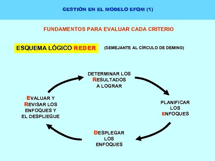 GESTIÓN EN EL MODELO EFQM (1) FUNDAMENTOS PARA EVALUAR CADA CRITERIO ESQUEMA LÓGICO REDER