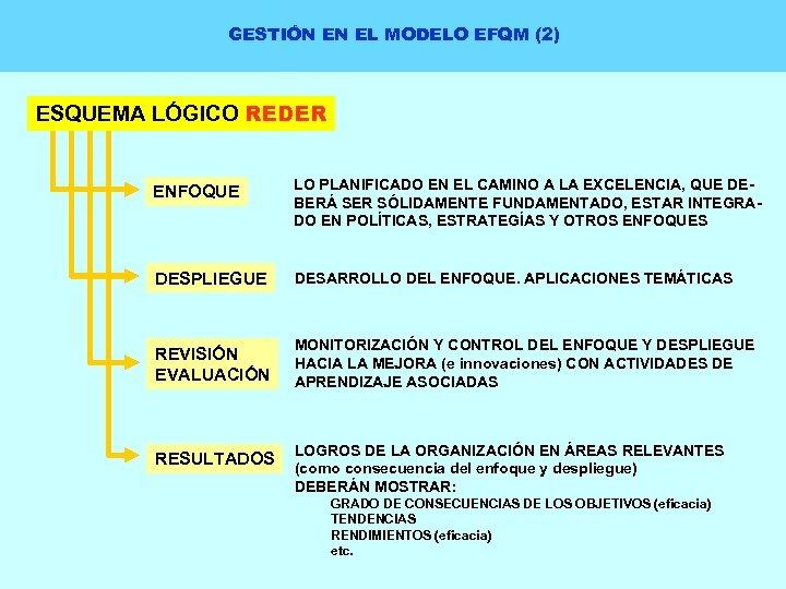 GESTIÓN EN EL MODELO EFQM (2) ESQUEMA LÓGICO REDER ENFOQUE LO PLANIFICADO EN EL