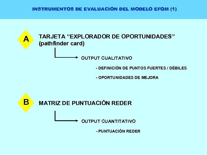 """INSTRUMENTOS DE EVALUACIÓN DEL MODELO EFQM (1) A TARJETA """"EXPLORADOR DE OPORTUNIDADES"""" (pathfinder card)"""