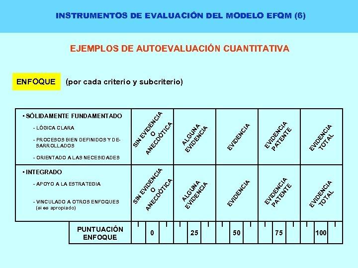 INSTRUMENTOS DE EVALUACIÓN DEL MODELO EFQM (6) EJEMPLOS DE AUTOEVALUACIÓN CUANTITATIVA PUNTUACIÓN ENFOQUE 0
