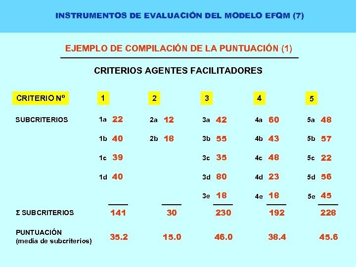 INSTRUMENTOS DE EVALUACIÓN DEL MODELO EFQM (7) EJEMPLO DE COMPILACIÓN DE LA PUNTUACIÓN (1)