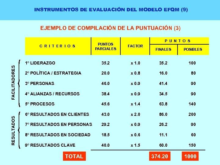 INSTRUMENTOS DE EVALUACIÓN DEL MODELO EFQM (9) EJEMPLO DE COMPILACIÓN DE LA PUNTUACIÓN (3)