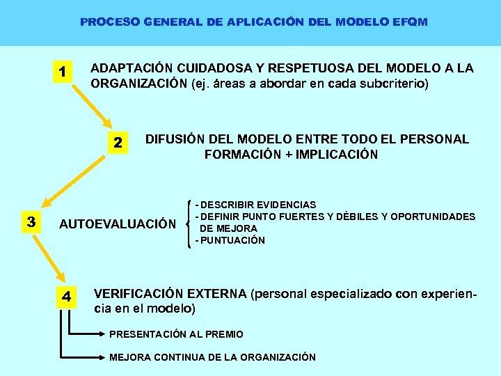 PROCESO GENERAL DE APLICACIÓN DEL MODELO EFQM 1 ADAPTACIÓN CUIDADOSA Y RESPETUOSA DEL MODELO