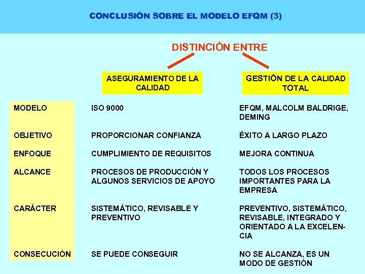CONCLUSIÓN SOBRE EL MODELO EFQM (3) DISTINCIÓN ENTRE ASEGURAMIENTO DE LA CALIDAD GESTIÓN DE