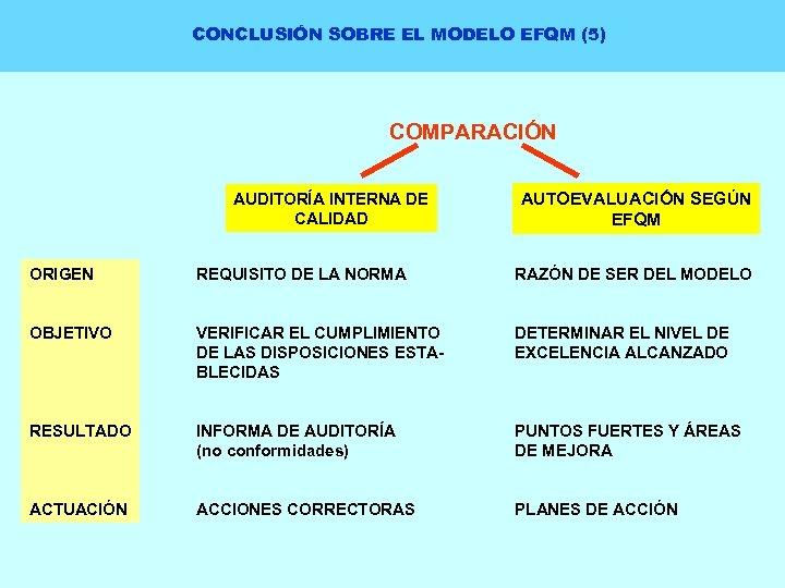 CONCLUSIÓN SOBRE EL MODELO EFQM (5) COMPARACIÓN AUDITORÍA INTERNA DE CALIDAD AUTOEVALUACIÓN SEGÚN EFQM