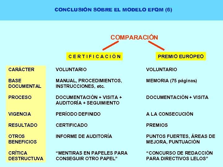 CONCLUSIÓN SOBRE EL MODELO EFQM (6) COMPARACIÓN CERTIFICACIÓN PREMIO EUROPEO CARÁCTER VOLUNTARIO BASE DOCUMENTAL