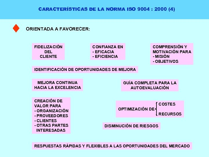 CARACTERÍSTICAS DE LA NORMA ISO 9004 : 2000 (4) ORIENTADA A FAVORECER: FIDELIZACIÓN DEL