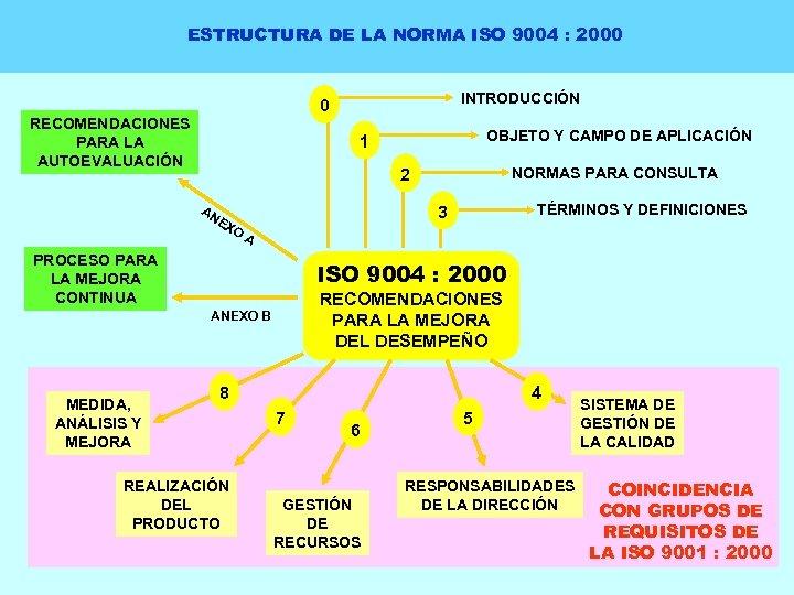 ESTRUCTURA DE LA NORMA ISO 9004 : 2000 INTRODUCCIÓN 0 RECOMENDACIONES PARA LA AUTOEVALUACIÓN