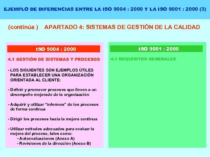 EJEMPLO DE DIFERENCIAS ENTRE LA ISO 9004 : 2000 Y LA ISO 9001 :