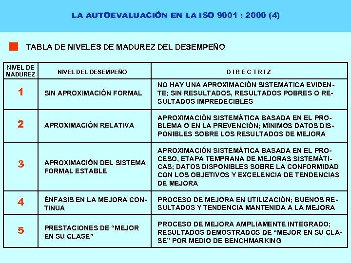 LA AUTOEVALUACIÓN EN LA ISO 9001 : 2000 (4) TABLA DE NIVELES DE MADUREZ