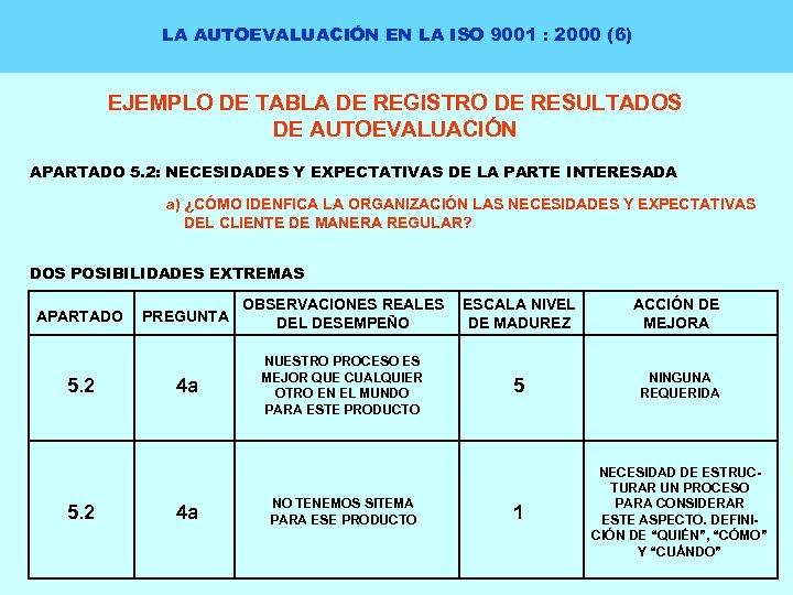 LA AUTOEVALUACIÓN EN LA ISO 9001 : 2000 (6) EJEMPLO DE TABLA DE REGISTRO