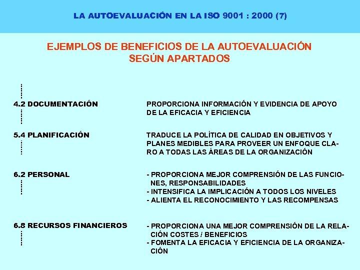 LA AUTOEVALUACIÓN EN LA ISO 9001 : 2000 (7) EJEMPLOS DE BENEFICIOS DE LA