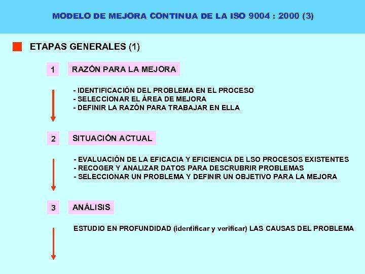 MODELO DE MEJORA CONTINUA DE LA ISO 9004 : 2000 (3) ETAPAS GENERALES (1)