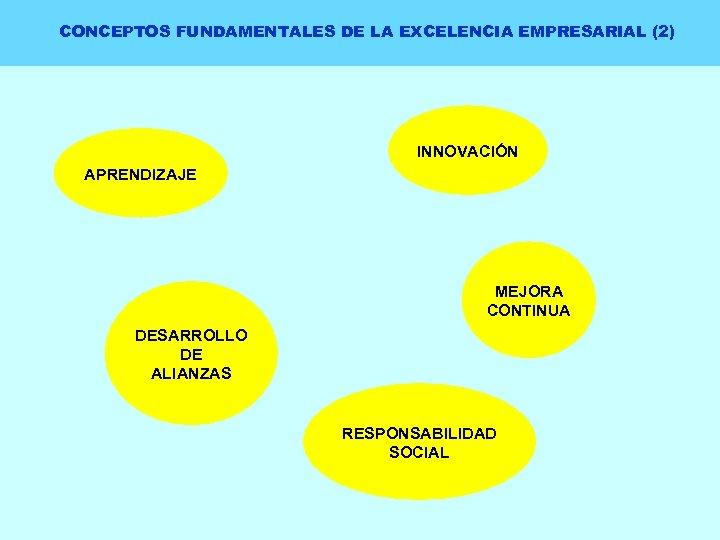 CONCEPTOS FUNDAMENTALES DE LA EXCELENCIA EMPRESARIAL (2) INNOVACIÓN APRENDIZAJE MEJORA CONTINUA DESARROLLO DE ALIANZAS