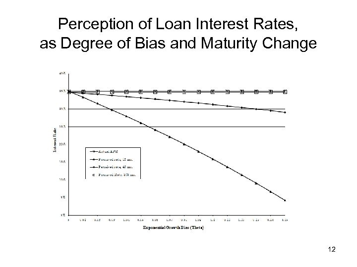 Perception of Loan Interest Rates, as Degree of Bias and Maturity Change 12