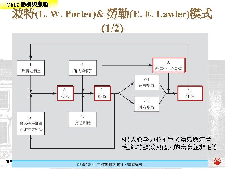 Ch 12 動機與激勵 波特(L. W. Porter)& 勞勒(E. E. Lawler)模式 (1/2) • 投入與努力並不等於績效與滿意 • 組織的績效與個人的滿意並非相等