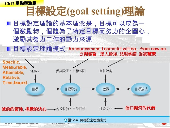 Ch 12 動機與激勵 目標設定(goal setting)理論 目標設定理論的基本理念是,目標可以成為一 個激勵物,個體為了特定目標而努力的企圖心, 激勵其努力 作的動力來源 目標設定理論模式 Announcement, I commit I