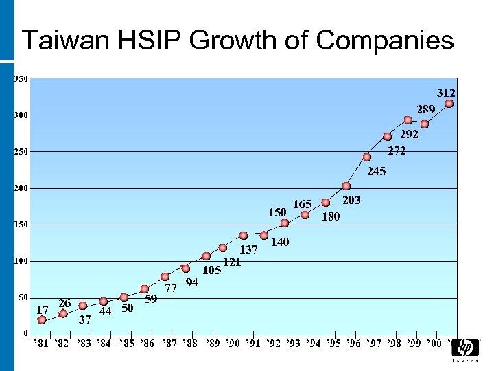 Taiwan HSIP Growth of Companies 350 312 289 300 292 272 250 245 200