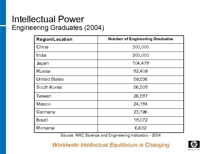 Intellectual Power Engineering Graduates (2004) Region/Location Number of Engineering Graduates China 300, 000 India