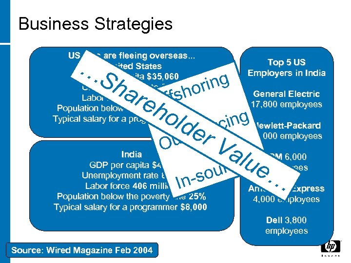Business Strategies US jobs are fleeing overseas. . . United States GDP per capita