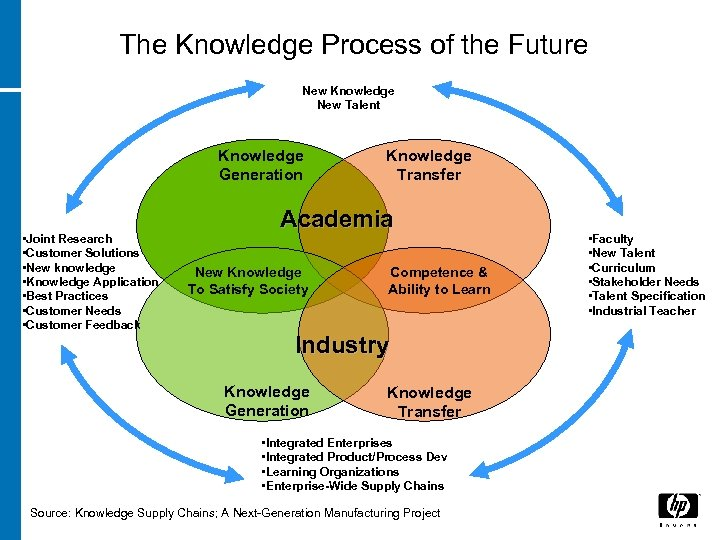 The Knowledge Process of the Future New Knowledge New Talent Knowledge Generation • Joint