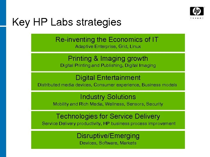 Key HP Labs strategies Re-inventing the Economics of IT Adaptive Enterprise, Grid, Linux Printing