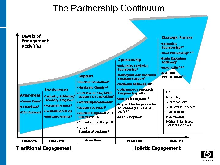 The Partnership Continuum Levels of Engagement Activities Strategic Partner • Executive Sponsorship 3, 6