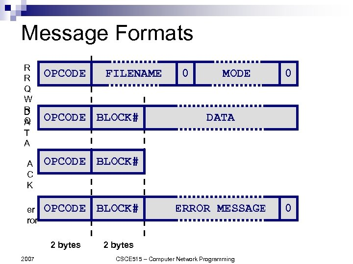 Message Formats R R Q W R D Q A T A OPCODE FILENAME