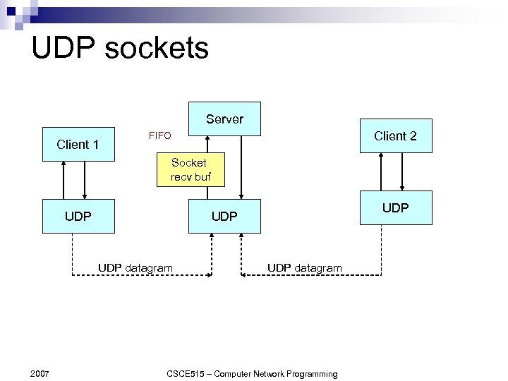 UDP sockets Server Client 1 Client 2 FIFO Socket recv buf UDP datagram 2007