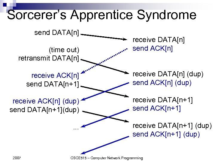 Sorcerer's Apprentice Syndrome send DATA[n] (time out) retransmit DATA[n] receive ACK[n] send DATA[n+1] receive