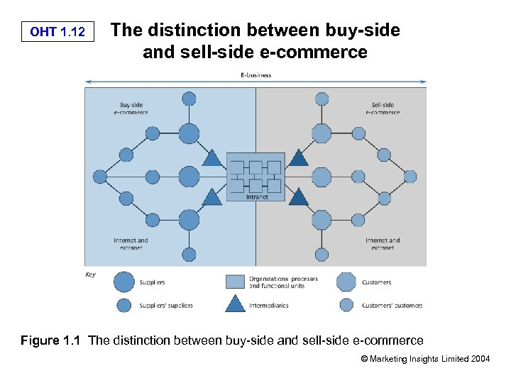 OHT 1. 12 The distinction between buy-side and sell-side e-commerce Figure 1. 1 The