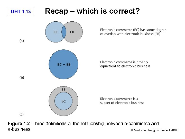 OHT 1. 13 Recap – which is correct? Figure 1. 2 Three definitions of
