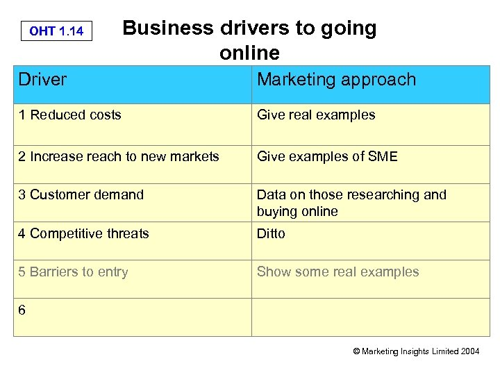 OHT 1. 14 Business drivers to going online Driver Marketing approach 1 Reduced costs