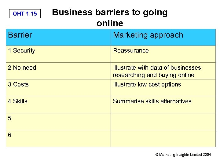 OHT 1. 15 Business barriers to going online Barrier Marketing approach 1 Security Reassurance
