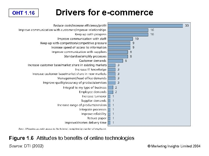 OHT 1. 16 Drivers for e-commerce Figure 1. 6 Attitudes to benefits of online