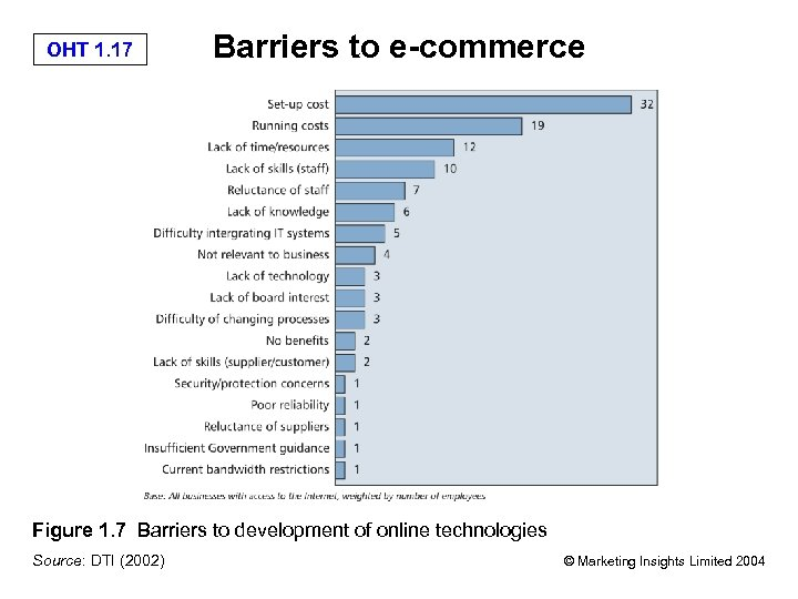 OHT 1. 17 Barriers to e-commerce Figure 1. 7 Barriers to development of online