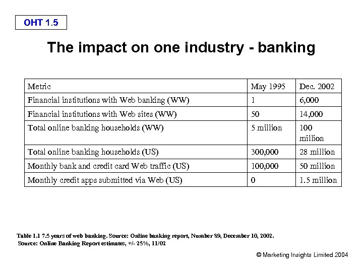 OHT 1. 5 The impact on one industry - banking Metric May 1995 Dec.