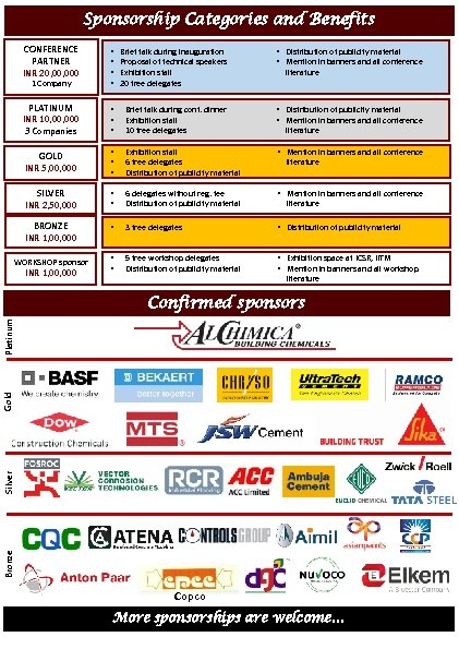 Sponsorship Categories and Benefits CONFERENCE PARTNER INR 20, 000 Brief talk during inauguration Proposal