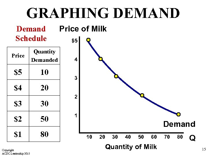 GRAPHING DEMAND Demand Schedule Price Quantity Demanded $5 10 $4 Price of Milk $5