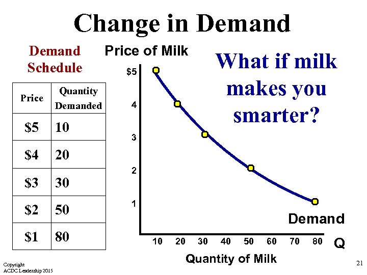 Change in Demand Schedule Price Quantity Demanded $5 10 $4 Price of Milk What