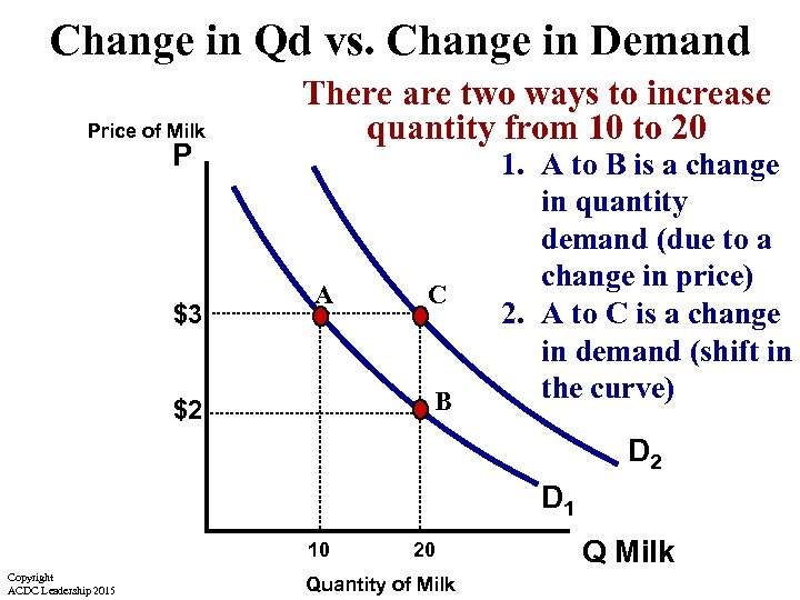 Change in Qd vs. Change in Demand Price of Milk P $3 There are