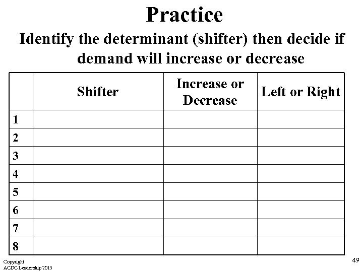 Practice Identify the determinant (shifter) then decide if demand will increase or decrease Shifter