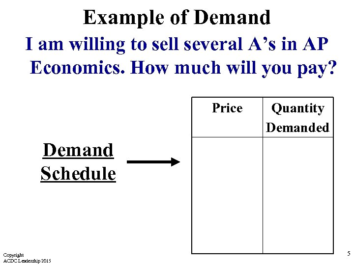Example of Demand I am willing to sell several A's in AP Economics. How