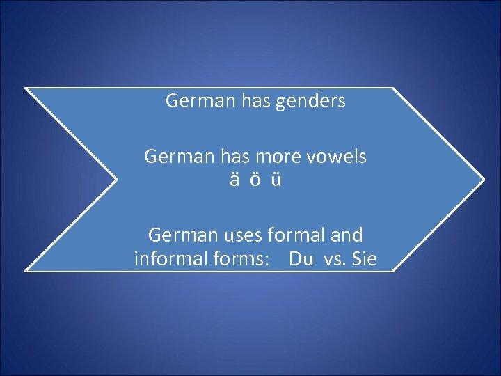 German has genders German has more vowels ä ö ü German uses formal and