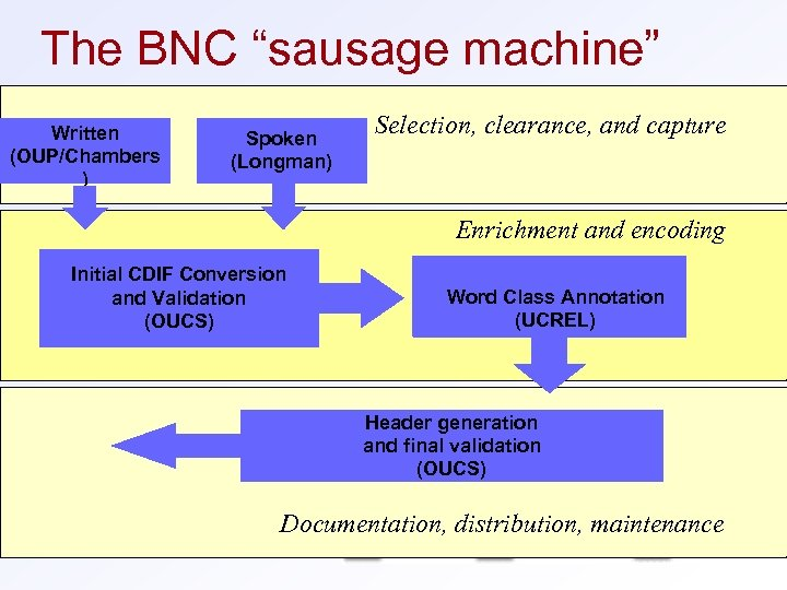 "The BNC ""sausage machine"" Written OUP (OUP/Chambers ) Spoken (Longman) Selection, clearance, and capture"