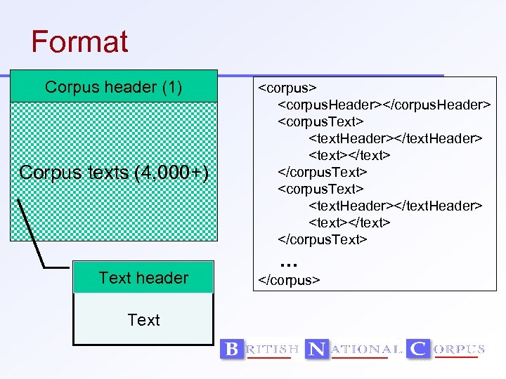 Format Corpus header (1) Corpus texts (4, 000+) Text header Text <corpus> <corpus. Header></corpus.